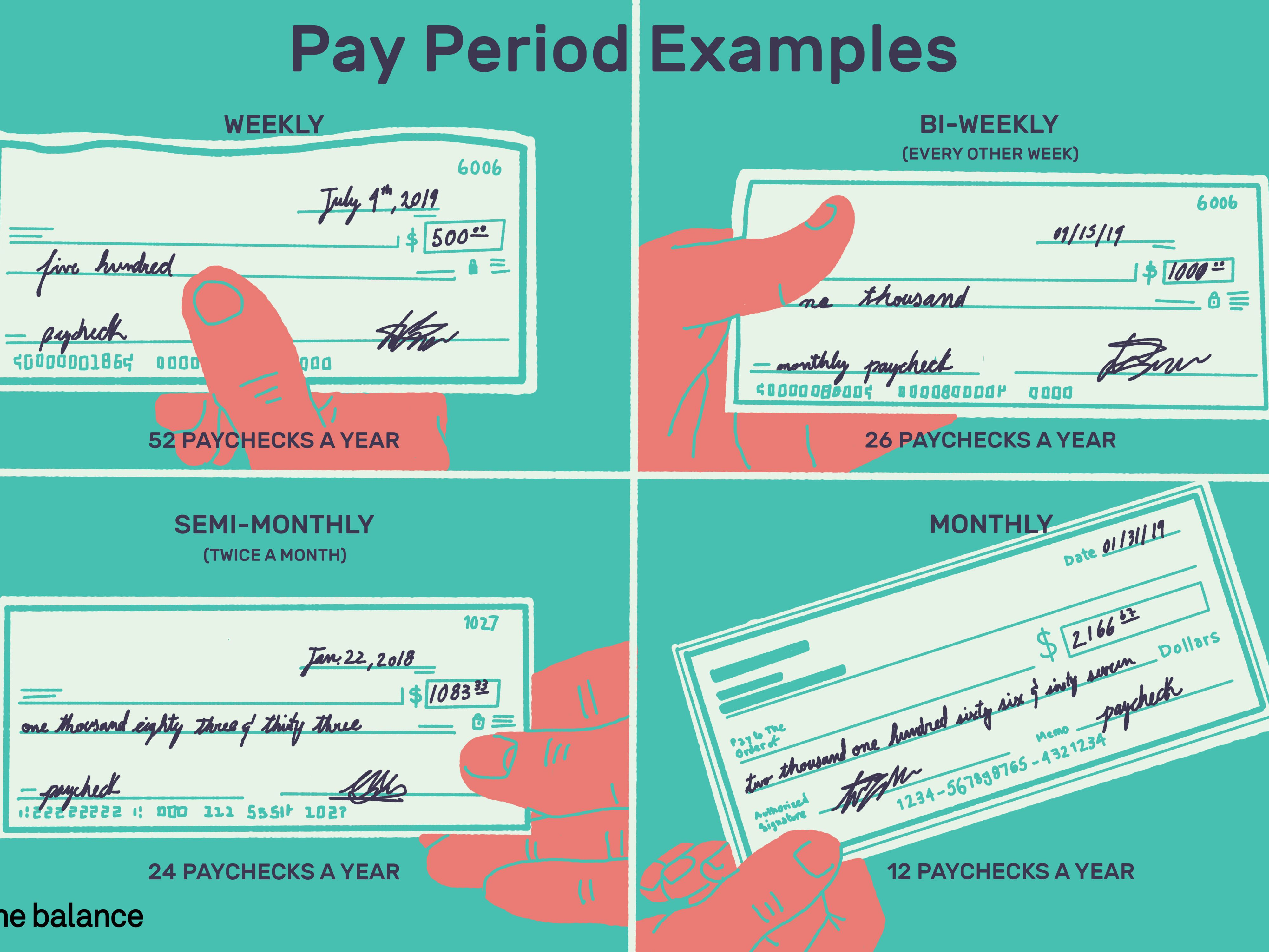 What Is a Pay Period and How Are Pay Periods Determined?