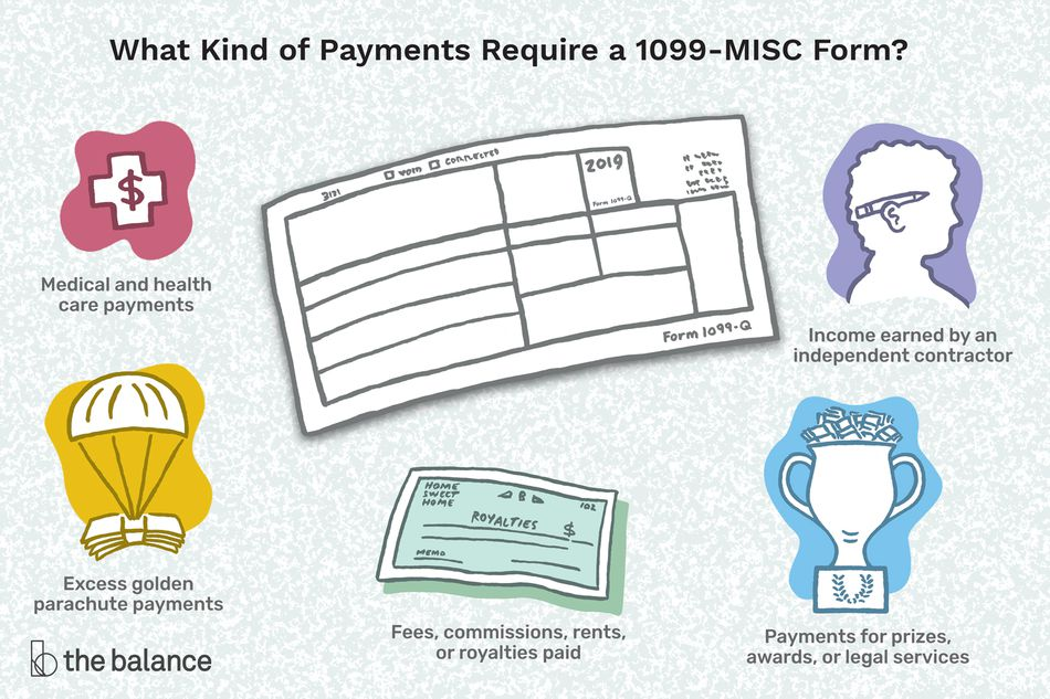 What kind of payments require a 1099-MISC Form? Medical and health care payments, excess golden parachute payments, fees, commissions, rents, or royalties paid, income earned by an independent contractor, payments for prizes, awards, or legal services.