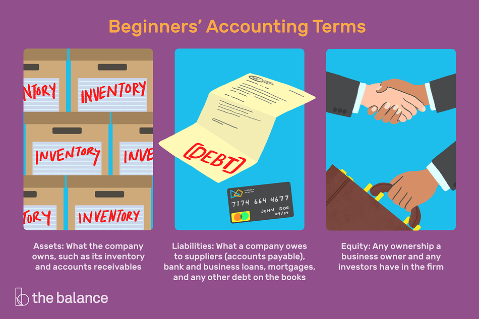 """Image shows three panels: one shows boxes of inventory, the next shows a debt notice, the third shows two people shaking hands and someone handing over a briefcase. Text reads: """"Beginners' accounting terms–assets: what the company owns, such as its inventory and accounts receivables. Liabilities: what a company owes to suppliers (accounts payable), bank and business loans, mortgages, and any other debt on the books. Equity: any ownership a business owner and any investors have in the firm"""""""
