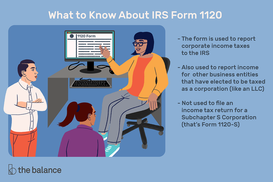 "Image shows a woman at a computer talking to two coworkers. On her computer is IRS form 1120. Text reads: ""What to know about IRS form 1120: the form is used to report corporate income taxes to the IRS; also used to report income for other business entities that have elected to be taxed as a corporation (like and LLC); not used to file an income tax reture for a subchapter s corporation (that's form 1120-s)"""