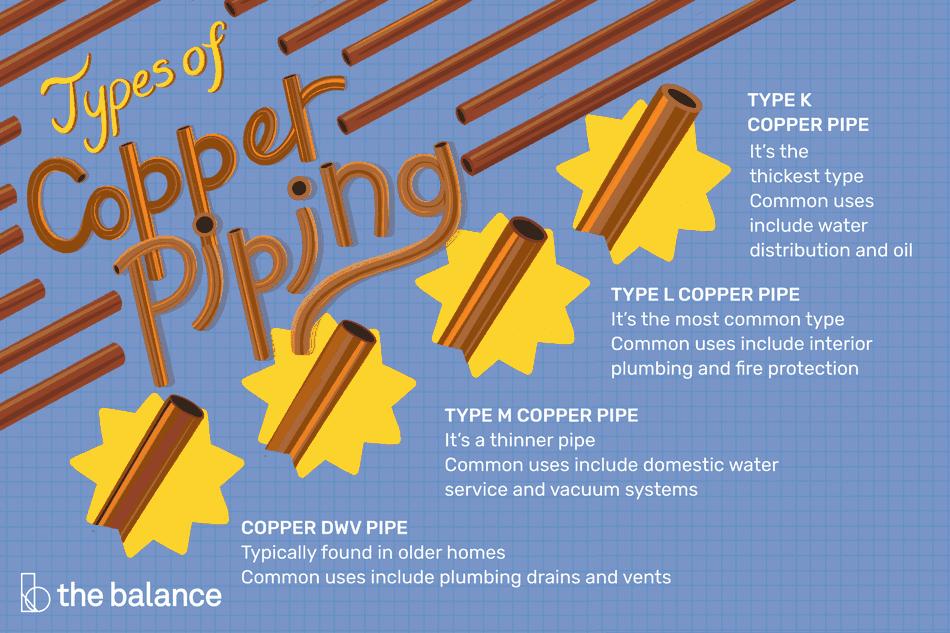 This illustration shows the types of copper piping including type K, Type L, Type M, and Type DWV