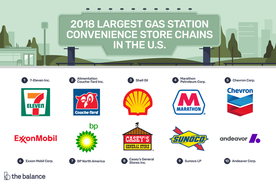 Graphic showing the 2018 largest gas station and convenience store chains in the U.S.