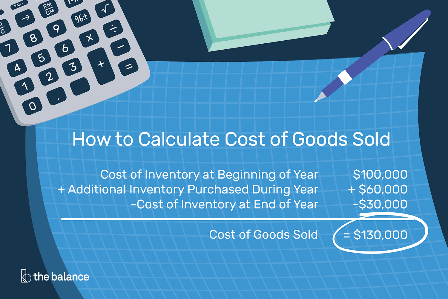 How To Calculate Cost Of Goods Sold Utilize Following Formulae The Power Consumption Balance 2018