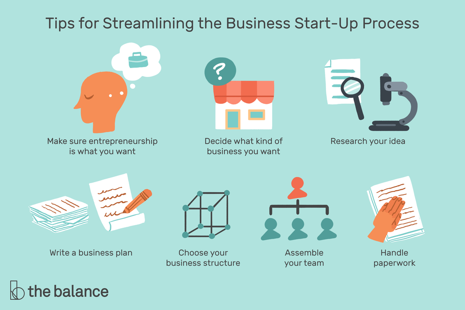 "Text reads: ""Tips for streamlining the business start-up process: make sure entrepreneurship is what you want; decide what kind of business you want; research your idea; write a business plan; choose your business structure; assemble your team; handle paperwork"""