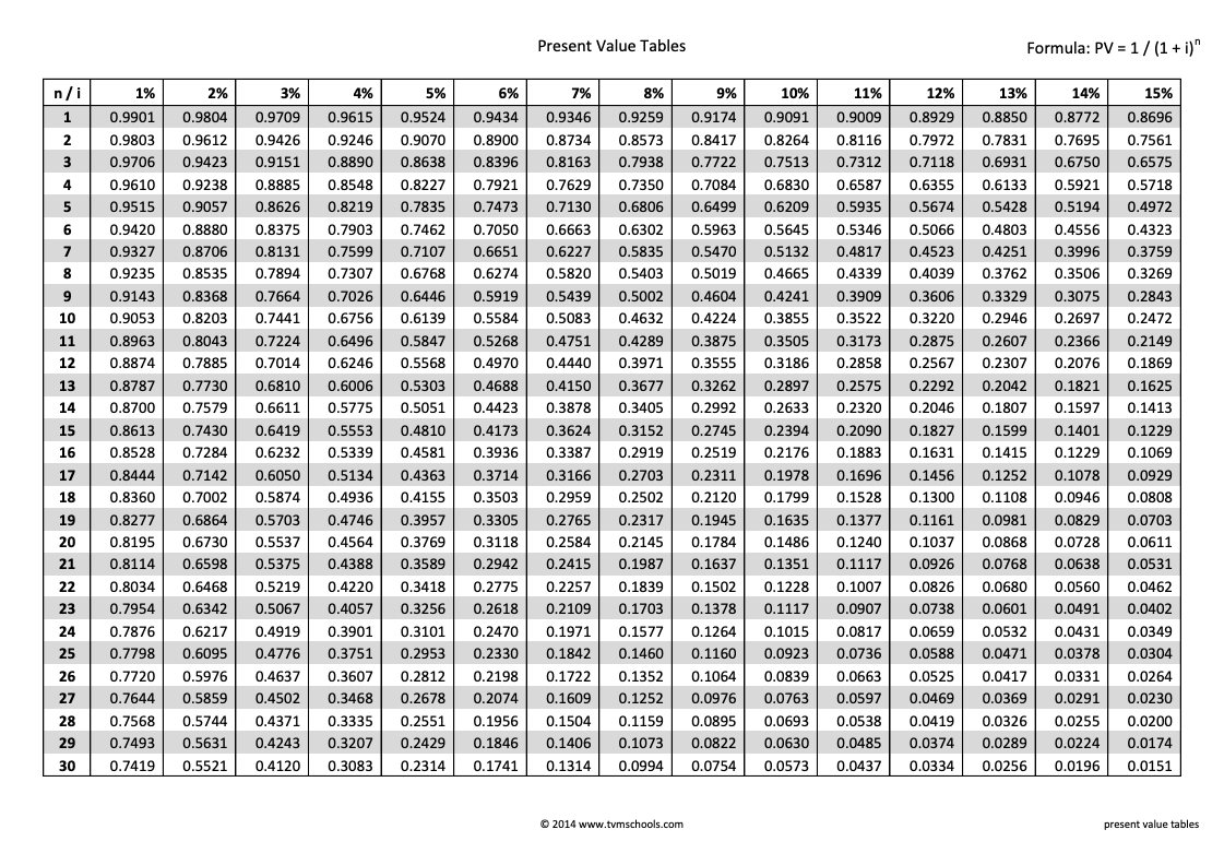 Calculating Present Value Using the Tables