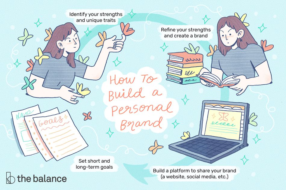"text reads: ""How to build a personal brand: identify your strengths and unique traits; refine your strengths and create a brand; build a platform to share your brand (a website, social media, etc.); set short and long-term goals"""