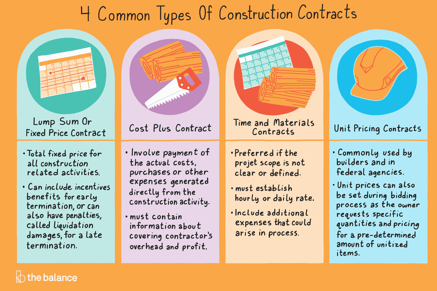 Preposition In Learn In Marathi All Complate: 4 Common Types Of Construction Contracts