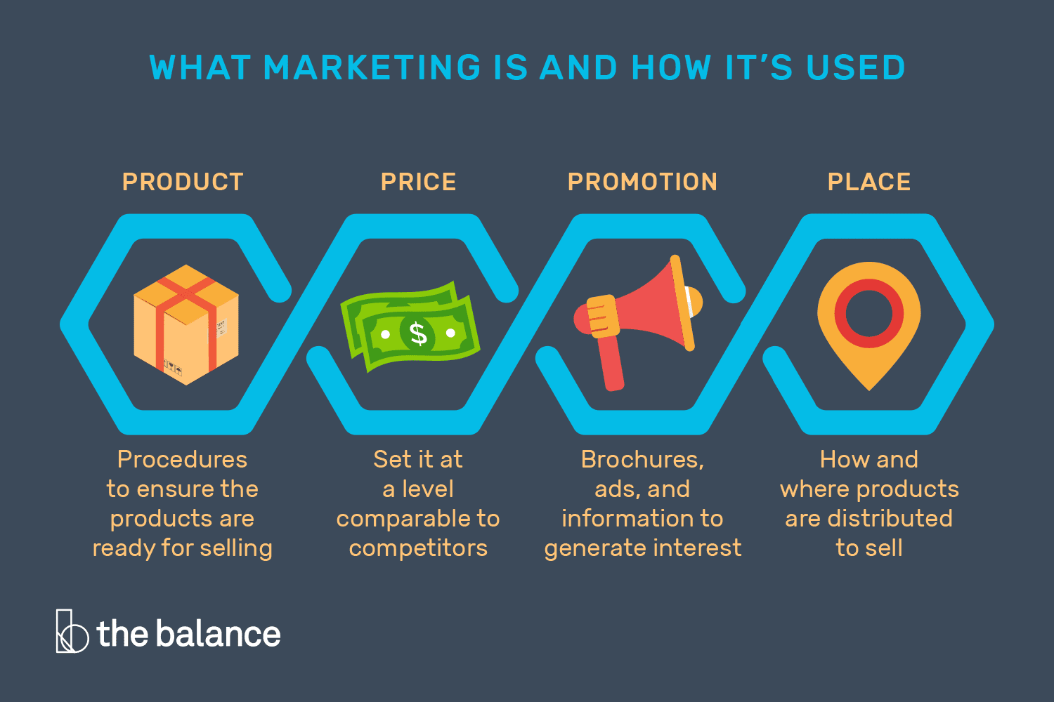 Learn What Marketing Is and How It Is Used