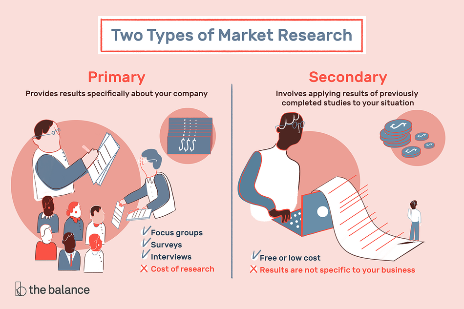 "Text reads: ""two types of market research: primary and secondary. Primary provides results specifically about your company. Secondary involved applying results of previously completed studies to your situation."""