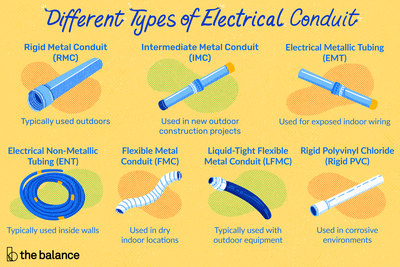 This illustration shows the seven types of electrical conduit, including rigid metal conduit, intermediate metal conduit, electrical metallic tubing, electrical non-metallic tubing, flexible metal conduit, liquid-tight flexible metal conduit, and rigid polyvinyl chloride.