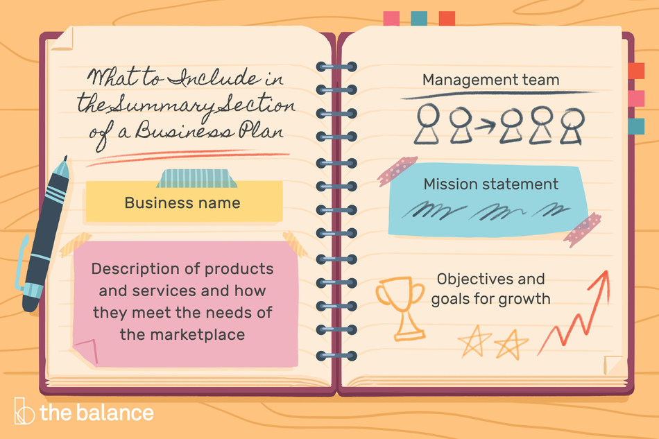 "Image shows the inside of a notebook. Text reads: ""What to include in the summary sections of a business plan: business name; description of prodcuts and services and how they meet the needs of the marketplace; management team; mission statement; objectives and goals for growth"""""