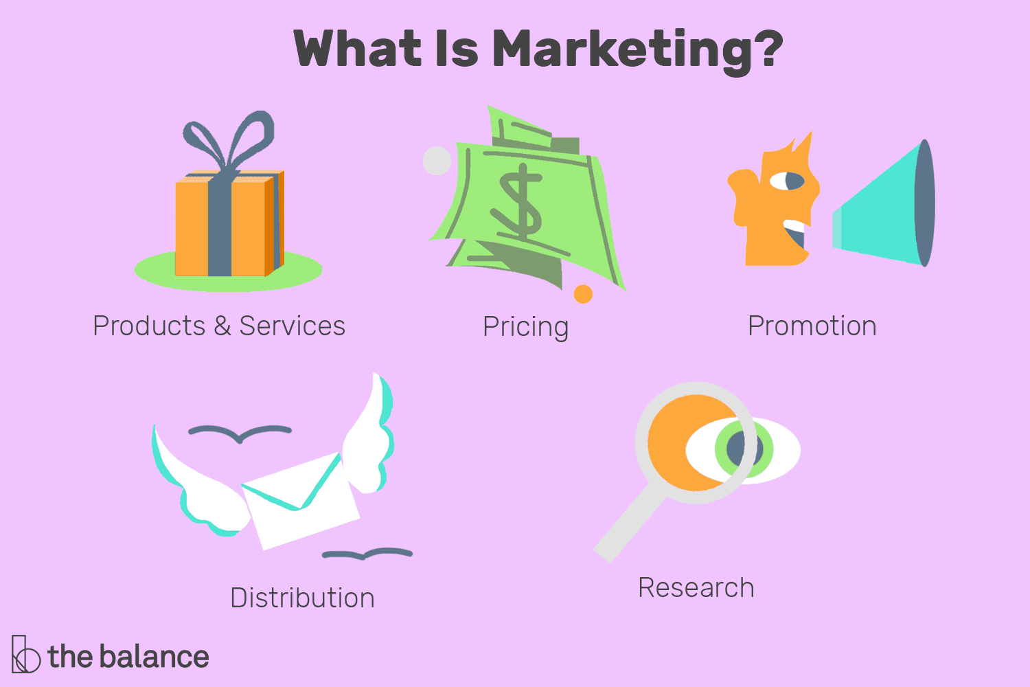 What is the Definition of Marketing in Business?