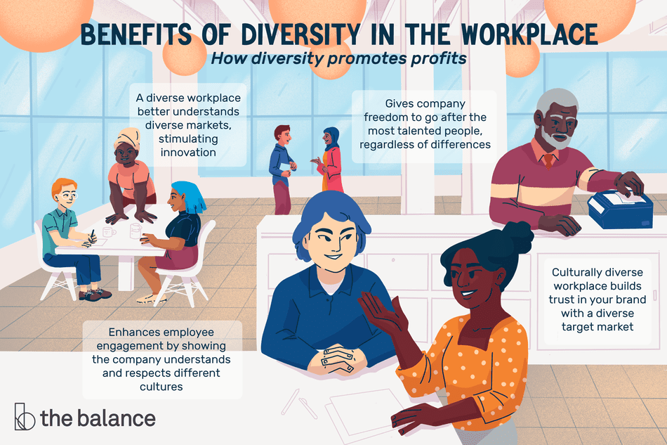 Benefits of Diversity in the Workplace: How diversity promotes profits. Illustration shows Culturally diverse workplace builds trust in your brand with a diverse target market Enhances employee engagement by showing the company understands and respects different cultures Gives company freedom to go after the most talented people, regardless of differences A diverse workplace better understands diverse markets, stimulating innovation