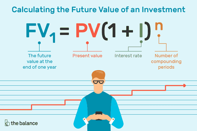 Calculating the Future Value of an Investment: The future value at the end of one year equals the present value times the interest rate plus 1 to the degree that is the number of compounding periods.