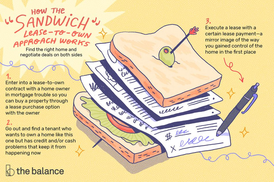 Image shows a sandwich with several documents and contracts inside of it. Text reads: