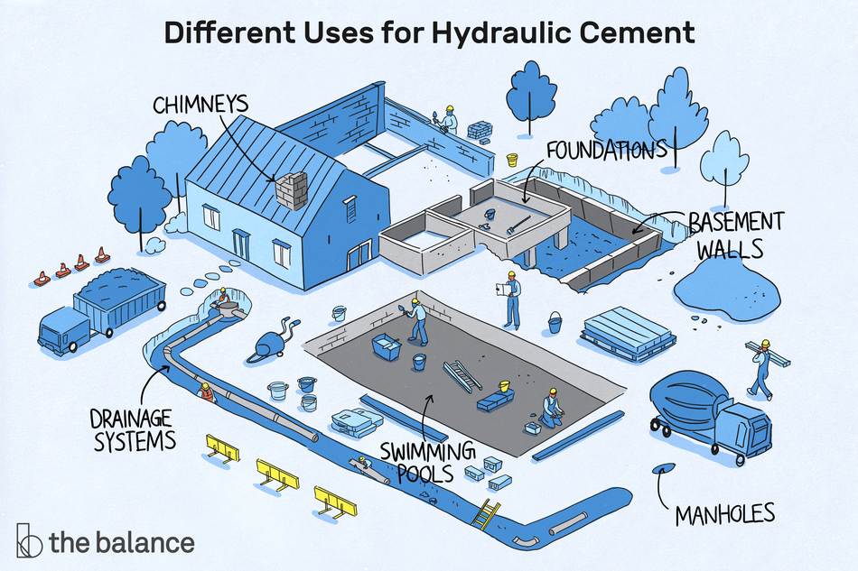 "Image shows a house with many construction projects happening in the backyard. Text reads: ""Different uses for hydraulic cement: chimneys; foundations; basement walls; manholes; swimming pools; drainage systems"""