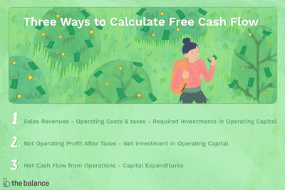 three key cash-related activities of a firm