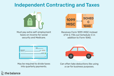 how to report and pay independent contractor taxes
