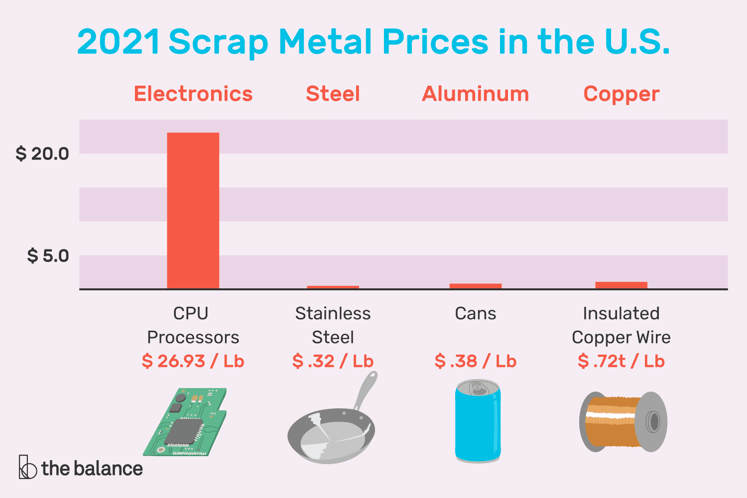 An illustration showing select scrap metal prices as of January 2021.