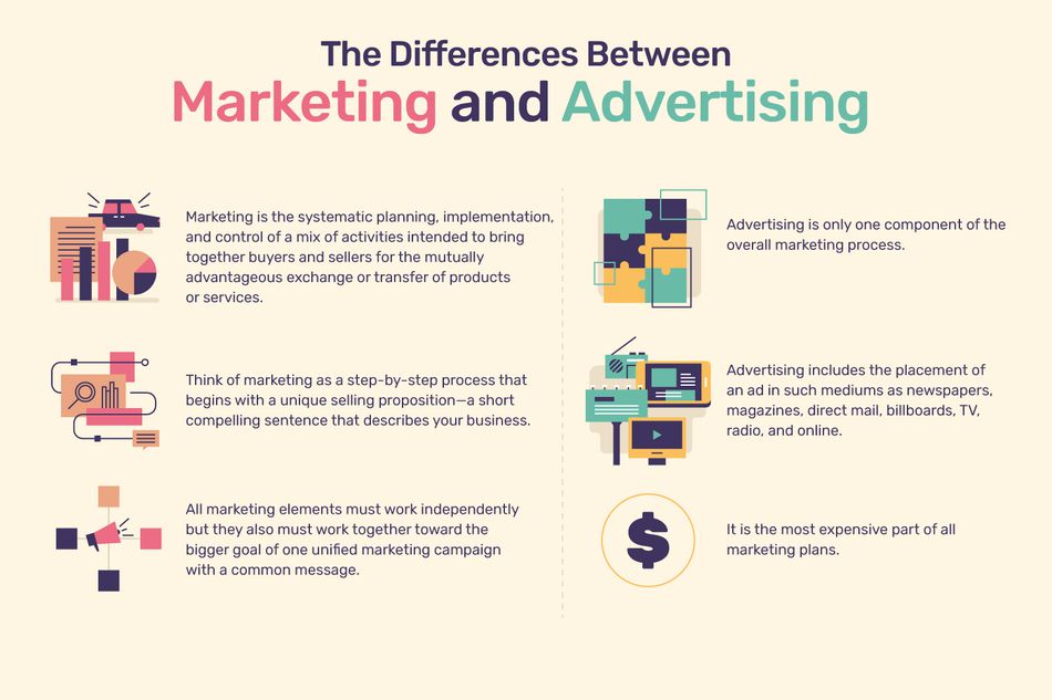 The Difference between Marketing and Advertising
