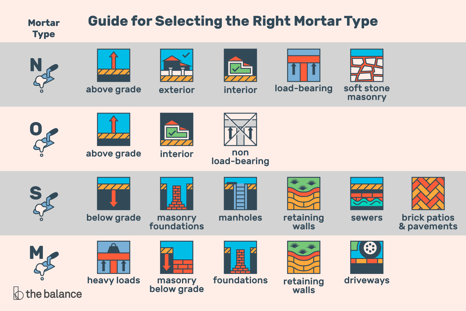 How to Choose the Right Mortar Mix: N, O, S, or M
