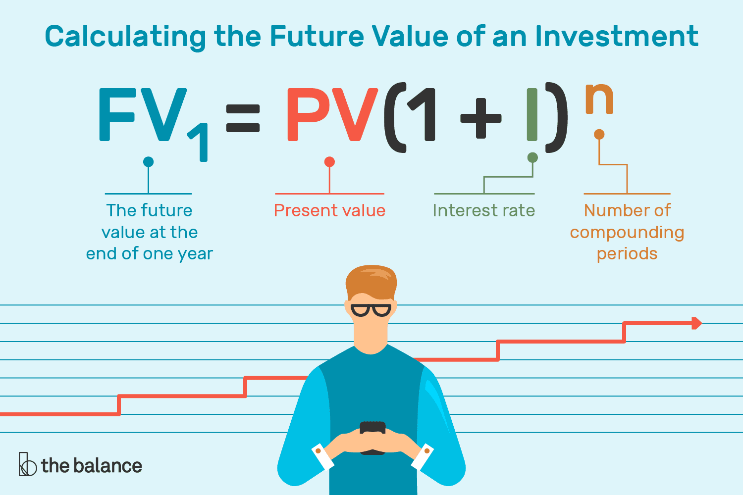 How Much Is My Case Worth Calculator >> How To Calculate The Future Value Of An Investment