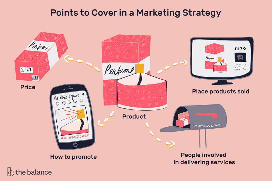 "Image shows a box of perfume in the various stages of packaging, online ordering, and shipment. Text reads: ""Points to cover in a marketing strategy: price; product; place products sold; how to promote; people involved in delivering services"""