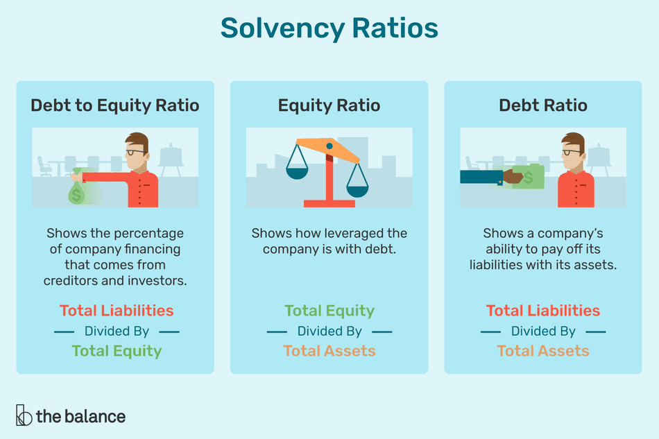 Solvency ratios include debt-to-equity, the equity ratio, and the debt ratio.