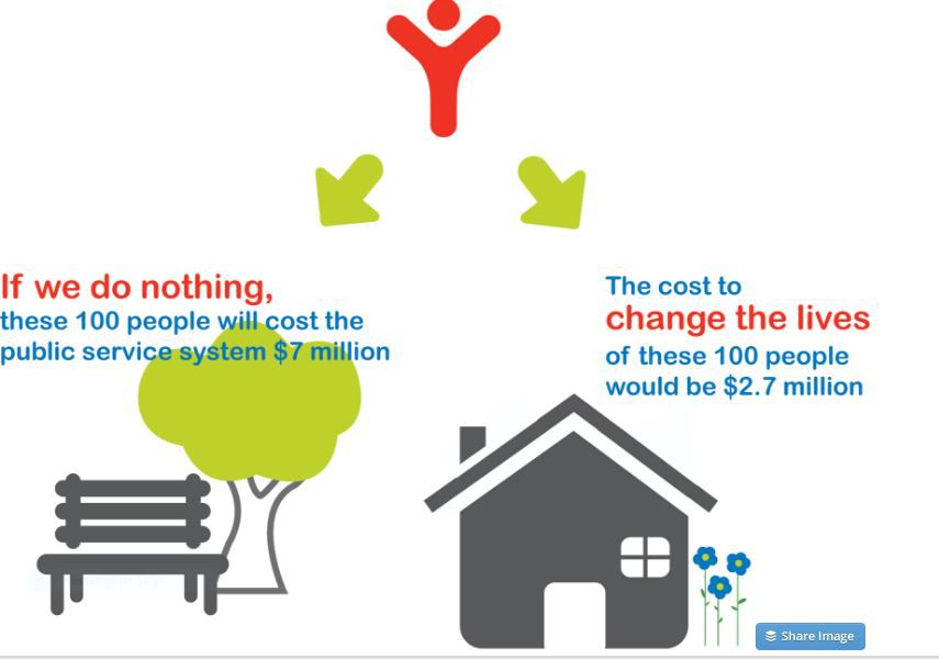 Infographic showing the SROI of helping the homeless.