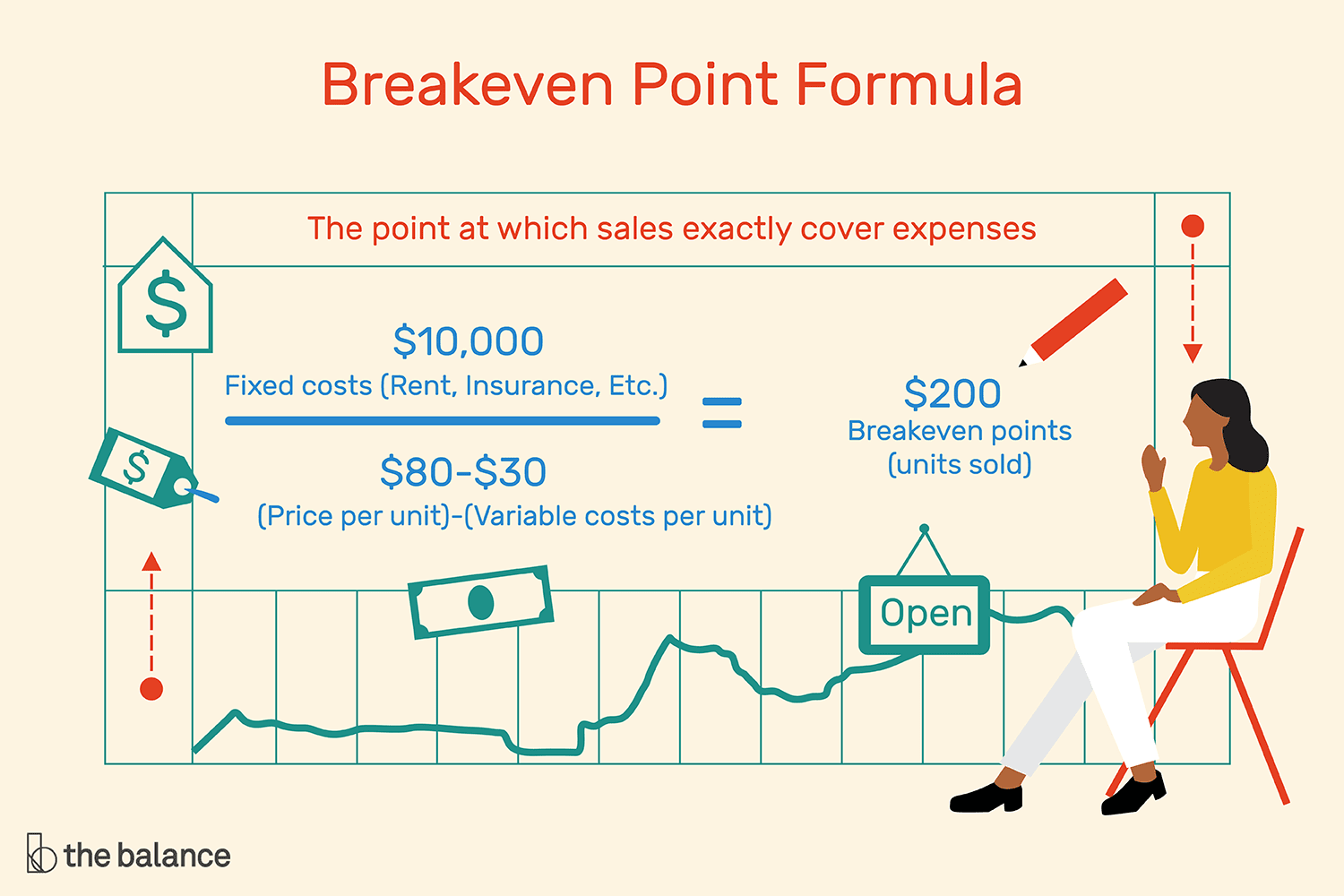 how to calculate breakeven point