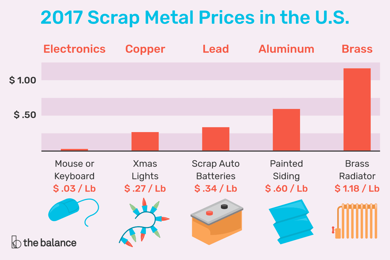 Get Current Scrap Metal Prices in the U.S.