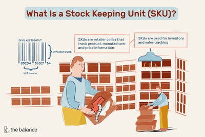 What Does SKU Mean in Retail Terms?