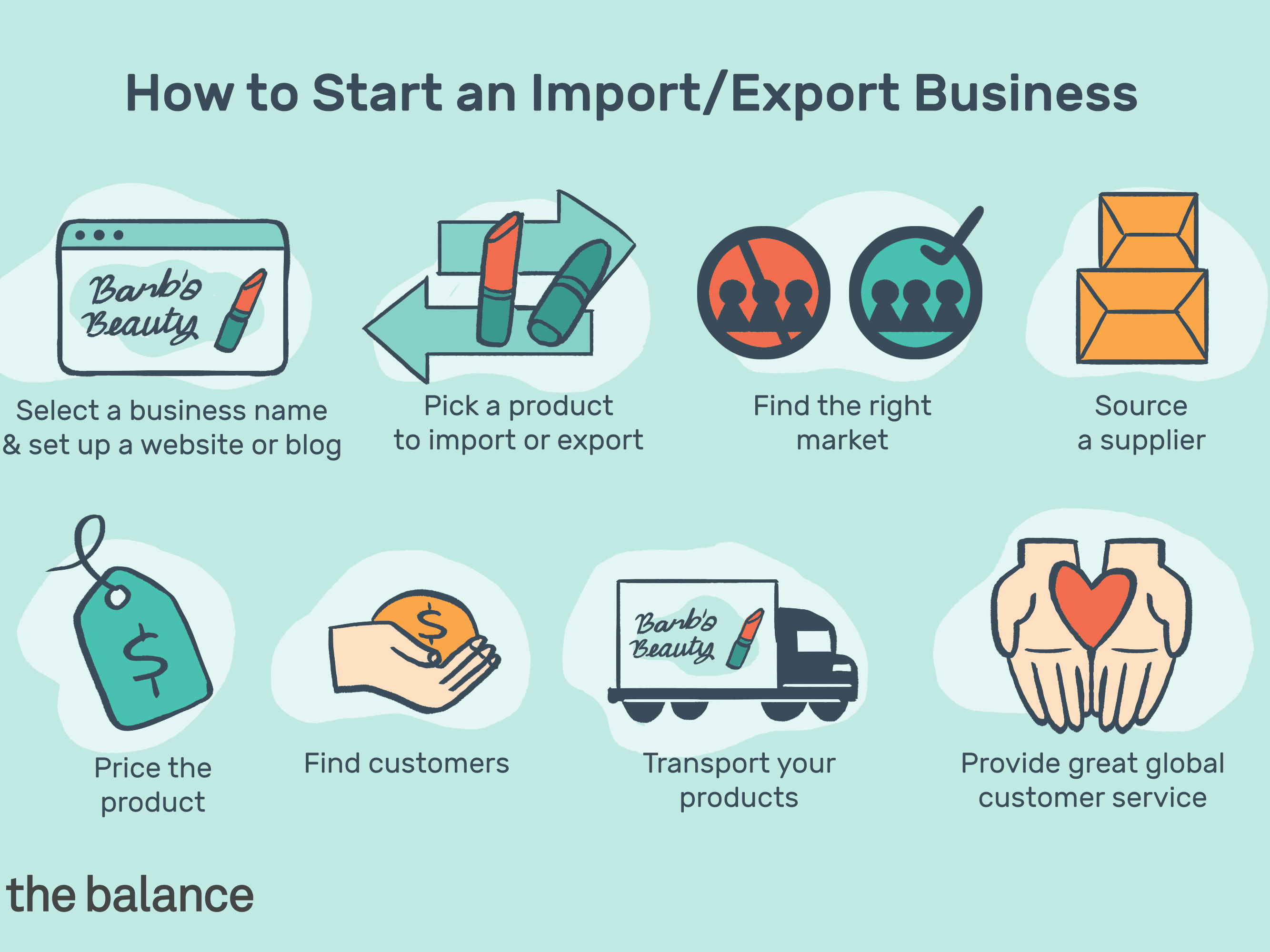 Steps to Starting an Import/Export Business