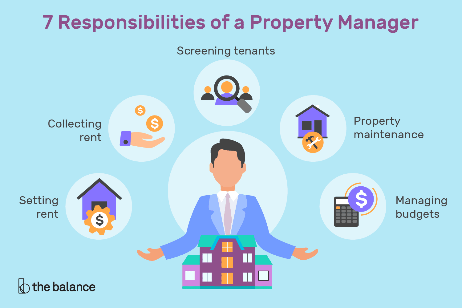 7 Responsibilities Of A Property Manager