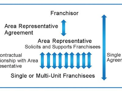 franchising structures