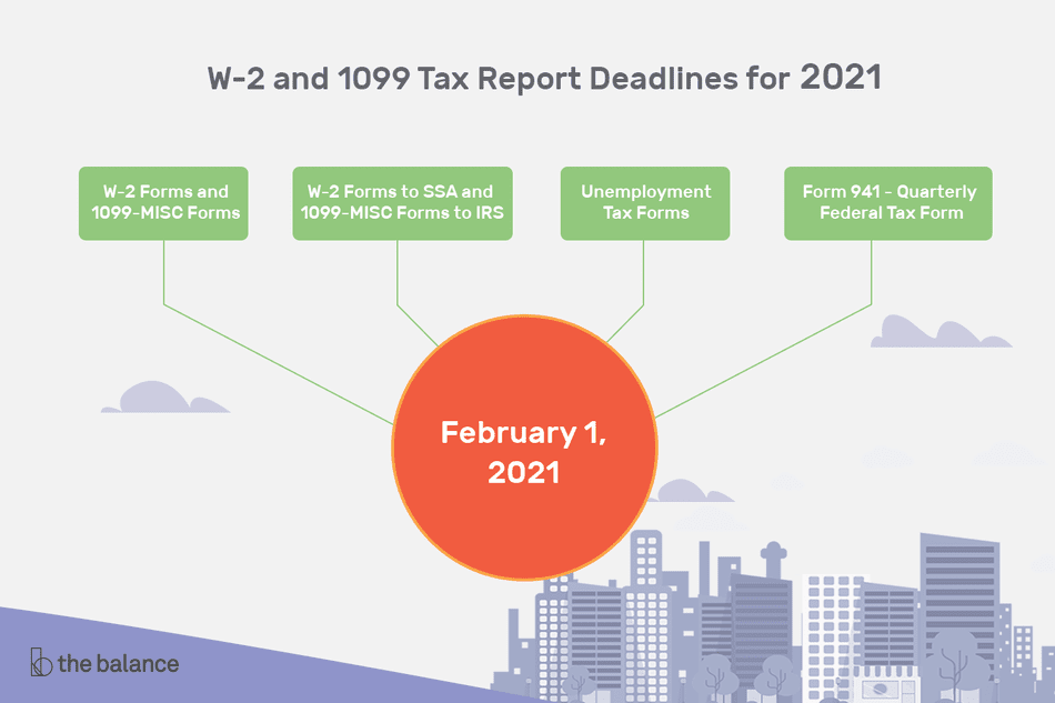 "Image shows a circle that reads ""February 1, 2021"" and four branches off of it. Text reads: ""W-2 and 1099 Tax Report Deadlines for 2019: W-2 Forms and 1099-MISC Forms. W-2 Forms to SSA and 1099-MISC forms to IRS. Unemployment tax forms. Form 941 - Quarterly federal tax form"""
