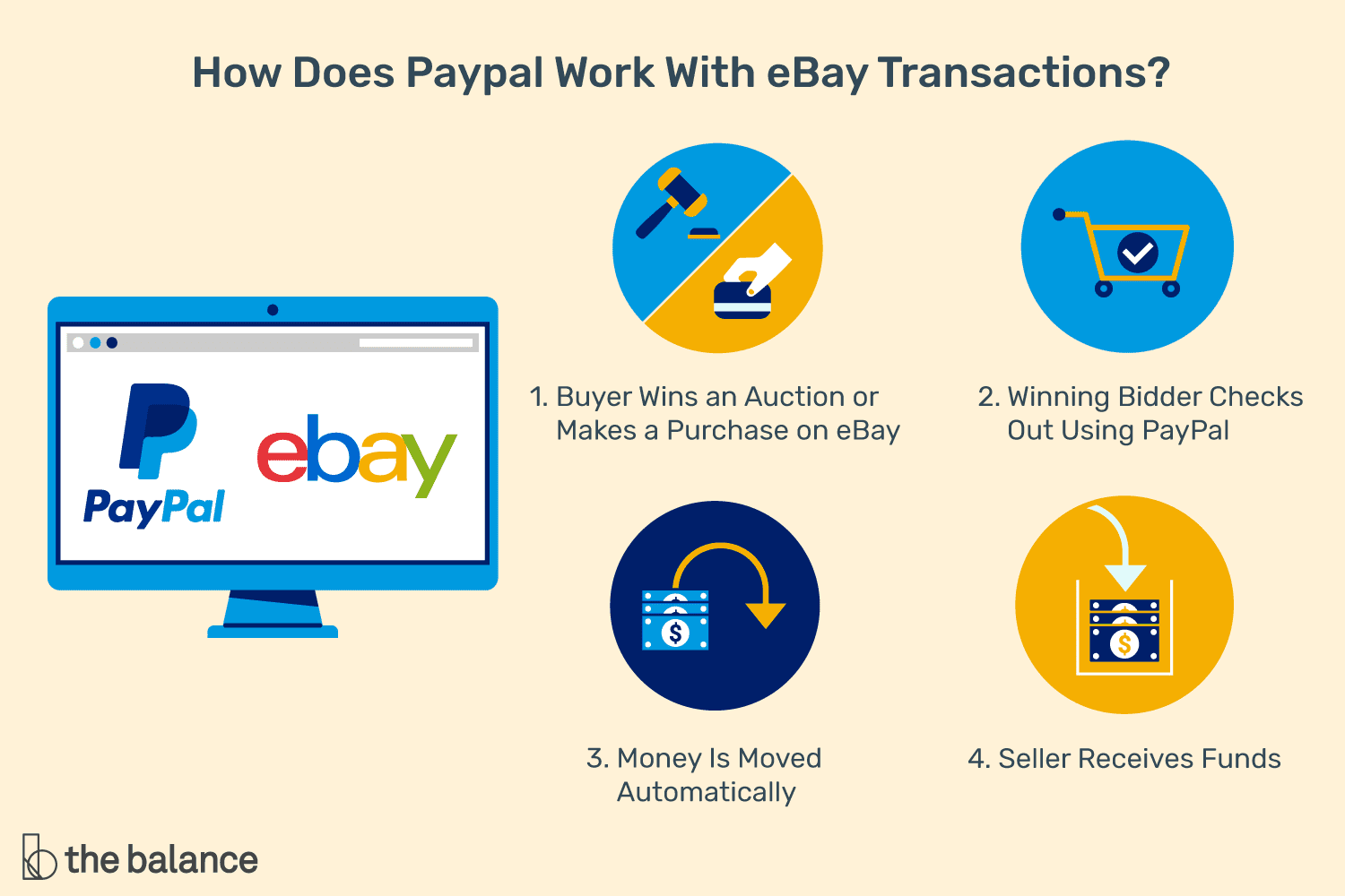 What Is PayPal and How Does It Work With eBay?