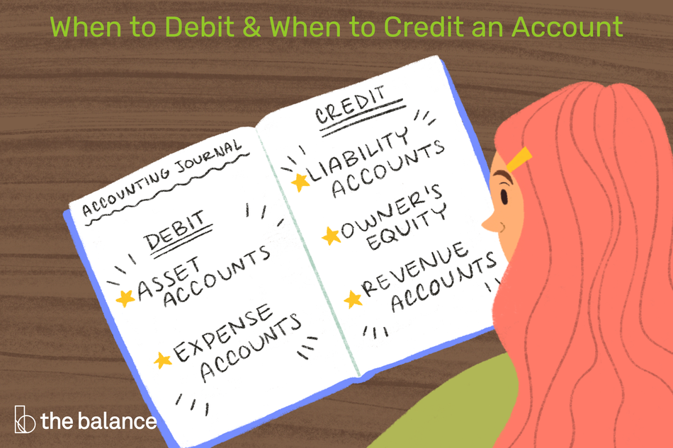 "Image shows a woman looking at a book. Title reads: ""When to debit & when to credit an account"" and the pages in the book read: ""Accounting journal: DEBIT: asset accounts, expense accounts. CREDIT: Liability accounts, owner's equity, revenue accounts"""