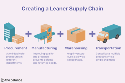 Lean supply chain includes procurement, manufacturing, warehousing, and transportation.