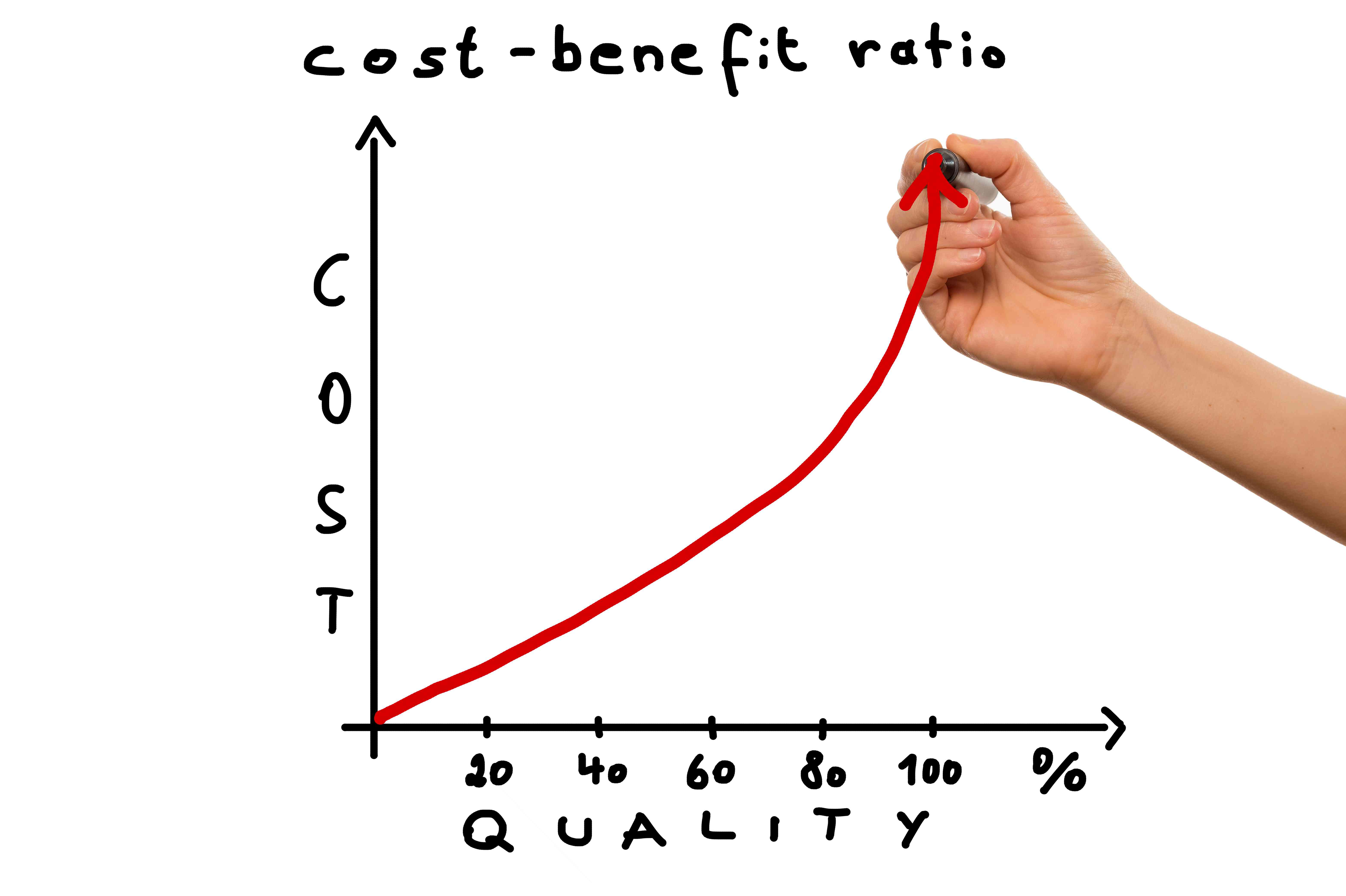 What Are the Limitations of Using Ratio Analysis?