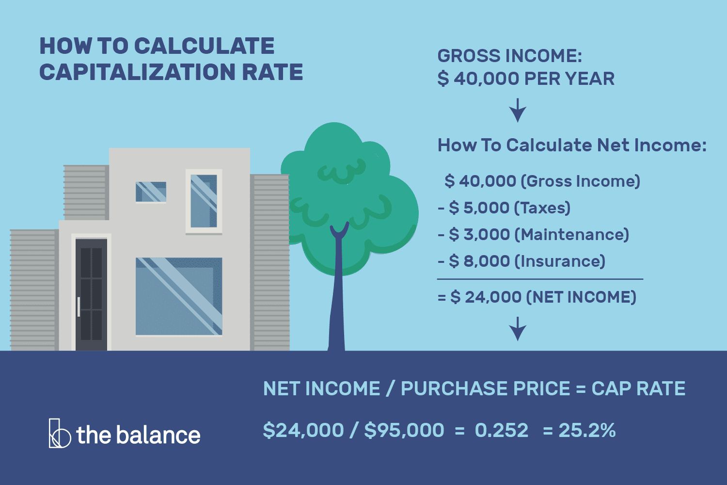 calculating capitalization rate for real estate and why it matters