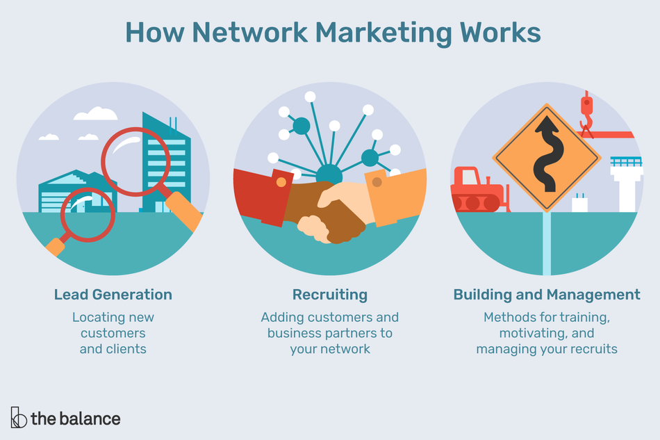 Illustration on network marketing
