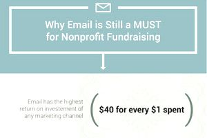 Infographic about email and fundraising.