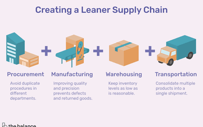 Benchmarking Supply Chain Operations