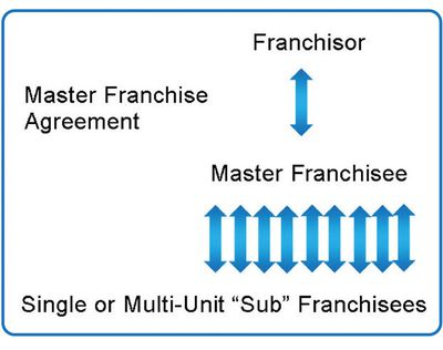 Master Franchising Structure