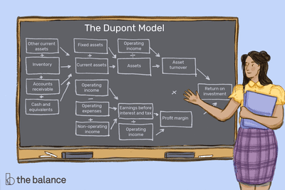 Image shows an instructor at a chalkboard gesturing to the board. On it is the Dupont model drawn in chalk. Text reads:
