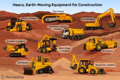 Title reads: Heavy, earth-moving equipment for construction. Includes: motor graders, crawler loaders, bulldozers, trenchers, common dump trucks, skid-steer loaders, excavators, scrapers, and backhoe loaders.