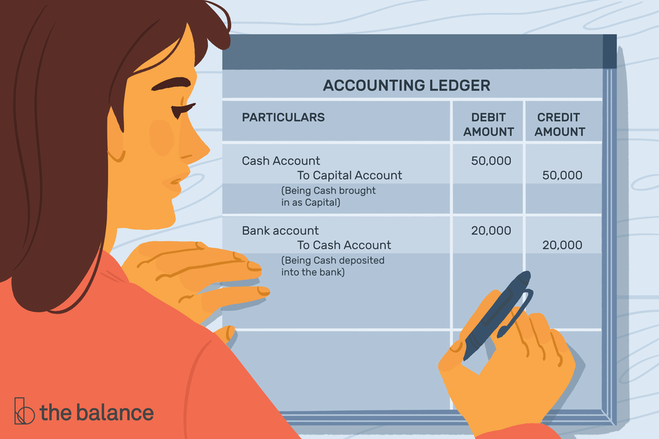 """Image shows a woman filling out an accounting ledger, which has three columns and three rows. The first row reads: """"particulars, debit amount, credit amount"""". The second row reads: """"Cash account to capital account (being cash brought in as capital"""" and both the debit and credit amount reads 50,000. The third row reads: """"Bank account to cash account (being cash deposited into the bank)"""" and both the debit and credit amount are 20,000."""