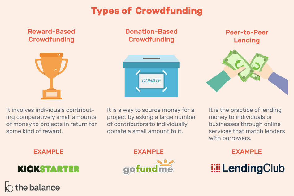 Examples of crowdfunding