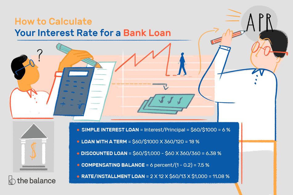 How to Calculate Interest Rates on Bank Loans